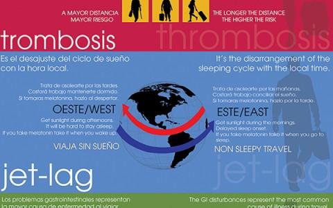 Trombosis, Jet-lag y alimentación