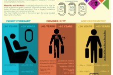 Traveler's Thombosis Risk Factors and Perception Survey at Mexico City International Airport